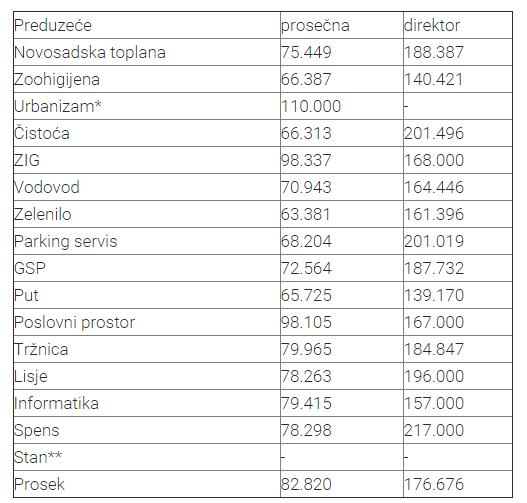 Bruto plate u javnim preduzećima veće od 82